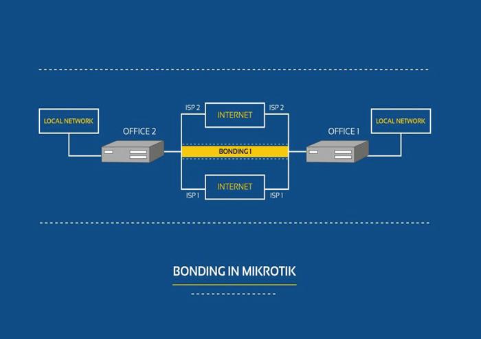آموزش Bonding در میکروتیک